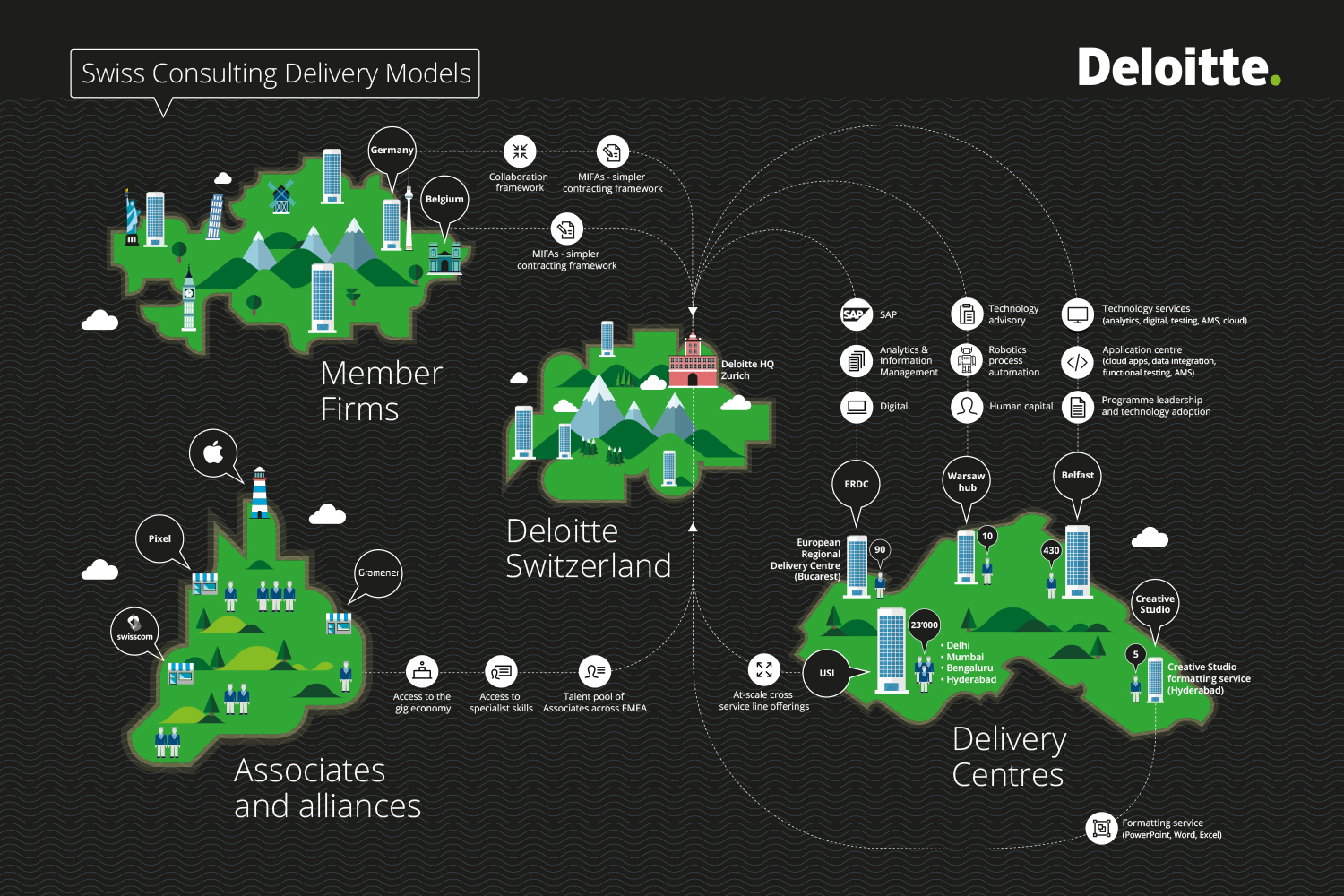 Delivery models infographics